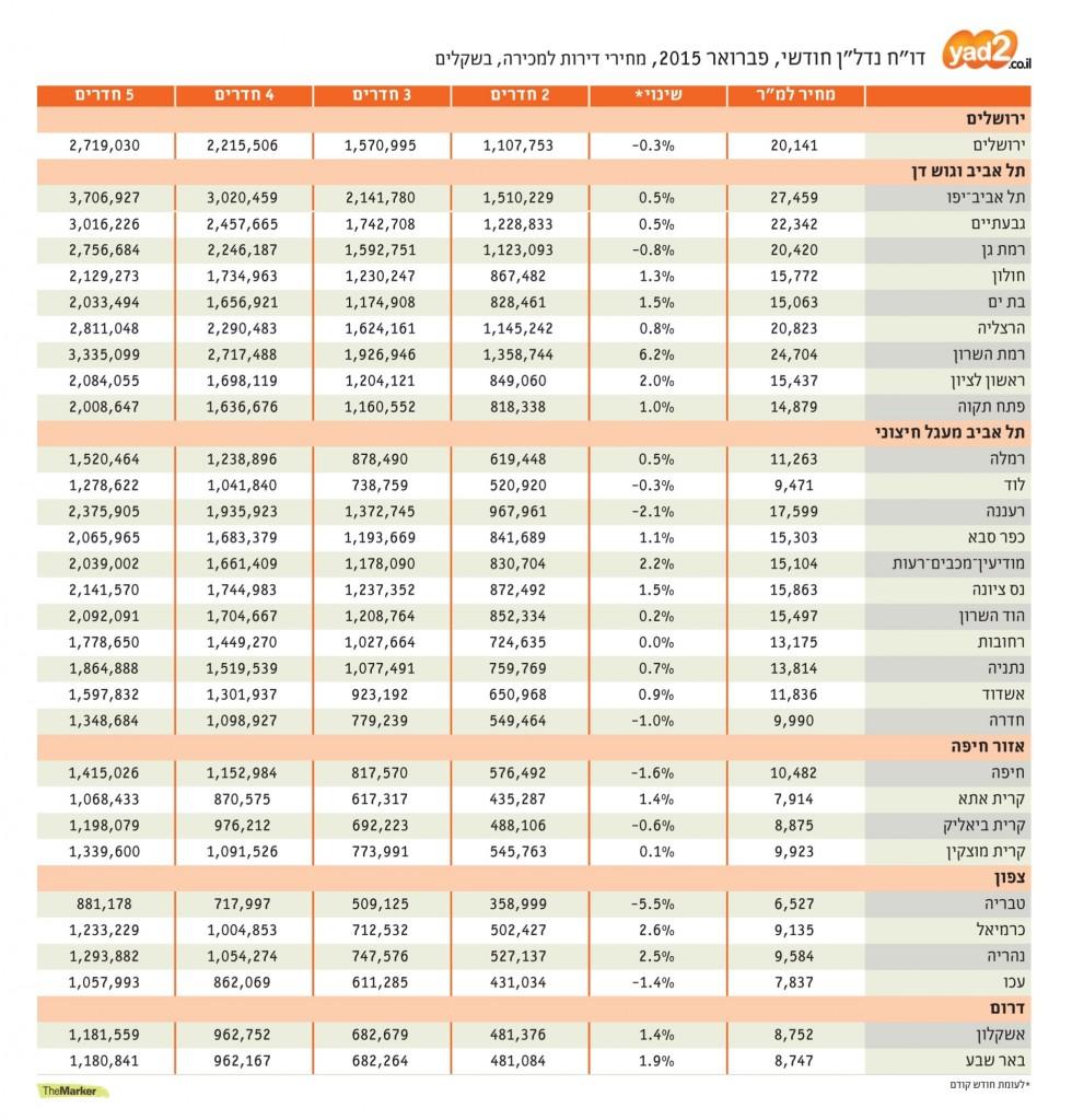 מדד מחירי הדירות - יד 2 themarker
